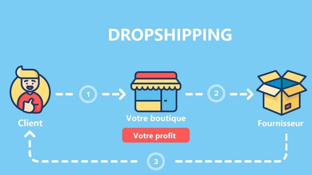 Dropshipping et travail à domicile : Principe, avantages et inconvénients