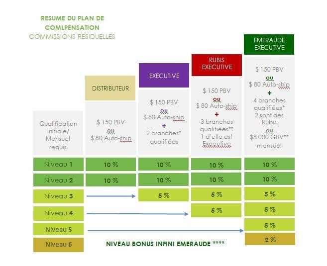 Plan de compensation de l'entreprise ItWorks