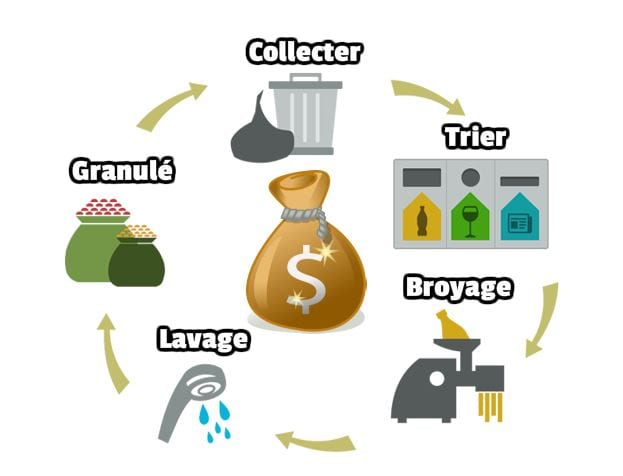 Procédé de recyclage de Recyclix