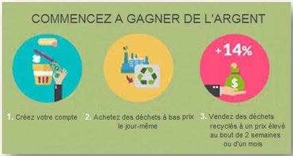 Fonctionnement de l'entreprise Recyclix